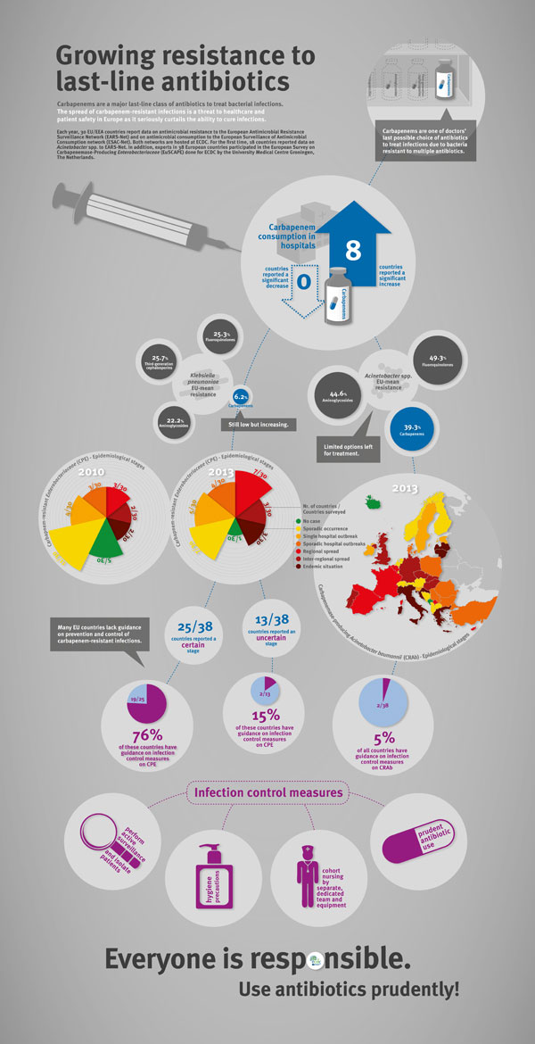 EAAD-infographic_2013_carbapenems