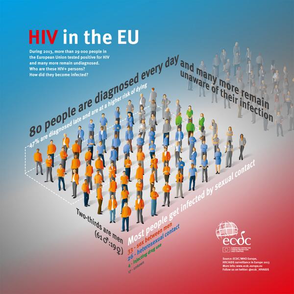 ECDC_infographic_HIV_EU_2014_b