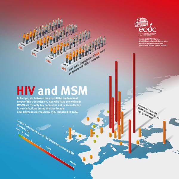 ECDC_infographic_HIV_MSM_2014