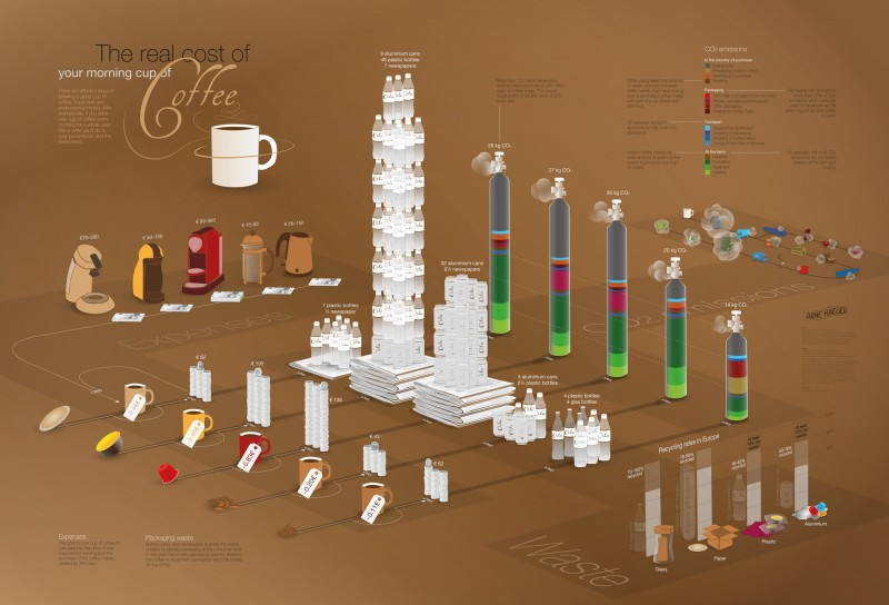 Arne_Haeger_Coffee_costs_infographic-800x544